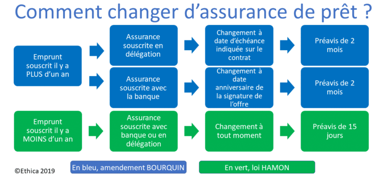 Changer d'assurance de pret